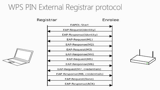The Registrar decrypts E-S1  The Registrar verifies :  HMACAuthKey(E-S1 || PSK1 || PKE || PKR) = E-Hash1  ?