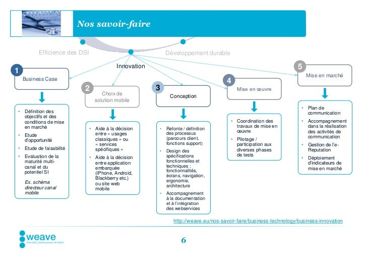 Nos savoir-faire          Efficience des DSI                                Développement durable                         ...