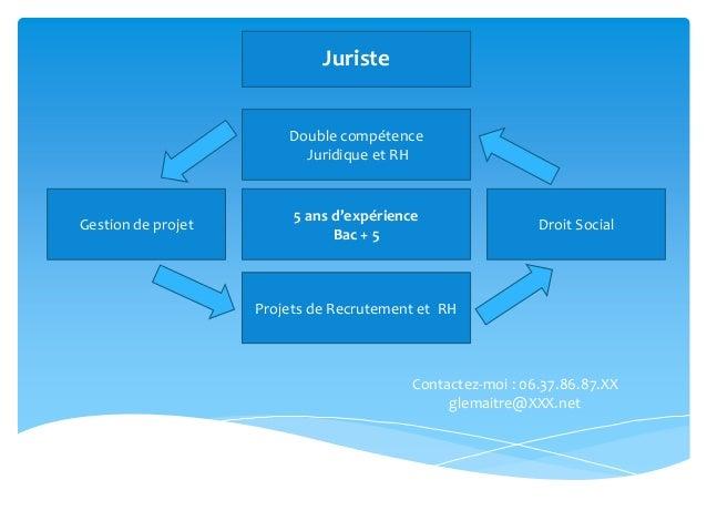 Contactez-moi : 06.37.86.87.XX glemaitre@XXX.net Double compétence Juridique et RH Gestion de projet Droit Social Juriste ...