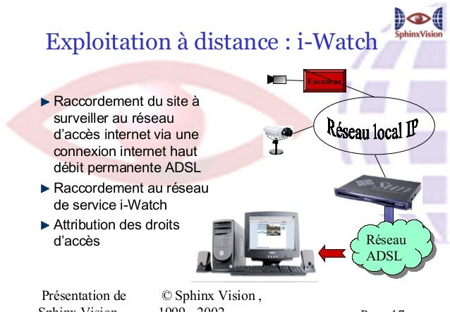 Exploitation à distance : i-Watch                                              Encodeur  Raccordement du site à  surveille...