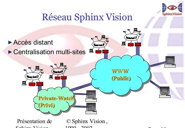 Réseau Sphinx VisionAccès distantCentralisation multi-sites                                        WWW                    ...