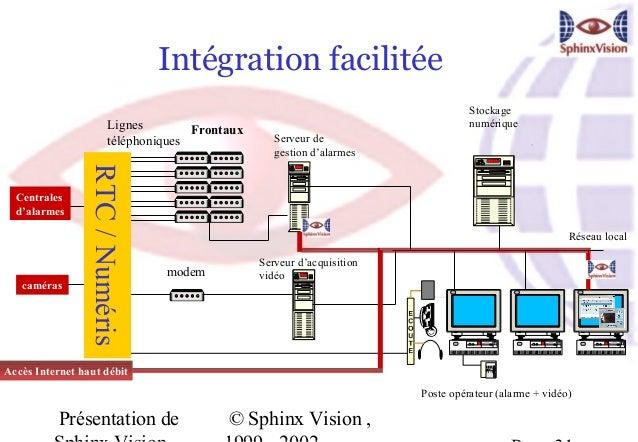Intégration facilitée                                                                                   Stockage          ...