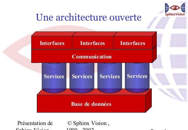 Une architecture ouverte         Interfaces        Interfaces         Interfaces                       Communication      ...
