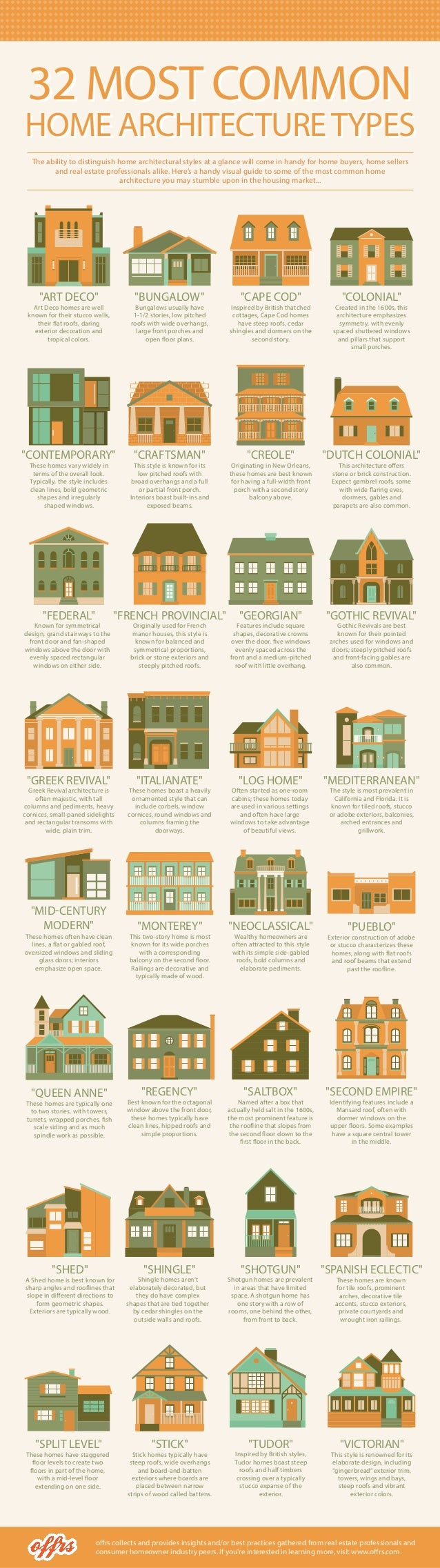 32 MOST COMMON HOME ARCHITECTURETYPES 32 MOST COMMON HOME ARCHITECTURETYPES offrs collects and provides insights and/or be...