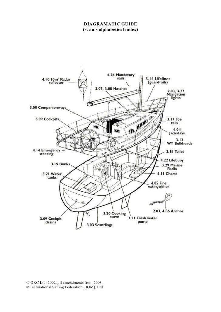 Offshore Special Regulations 2006 2007