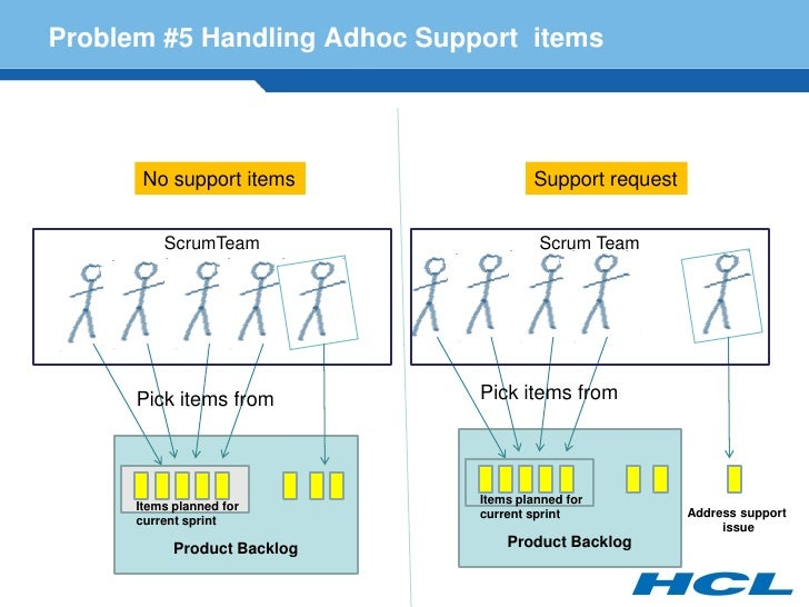 Problem #5 Handling Adhoc Support items            No support items               Support request             ScrumTeam   ...