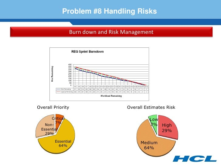 Problem #8 Handling Risks                    Burn down and Risk Management     Overall Priority                     Overal...