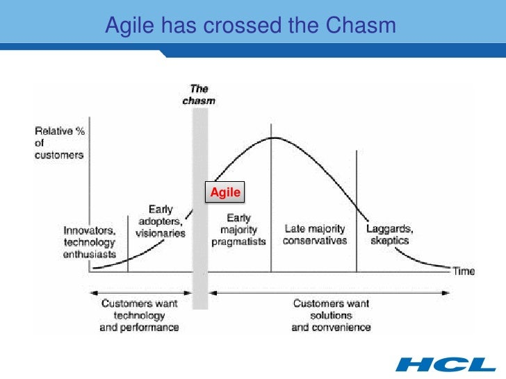 Agile has crossed the Chasm              Agile