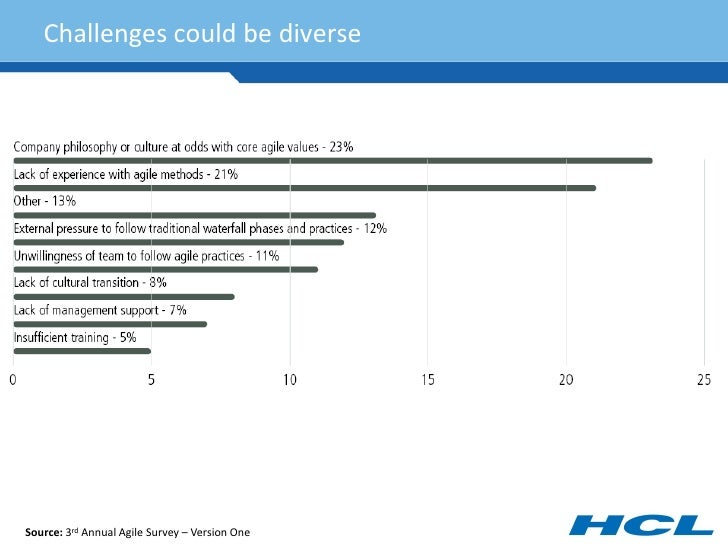 Challenges could be diverse     Source: 3rd Annual Agile Survey – Version One