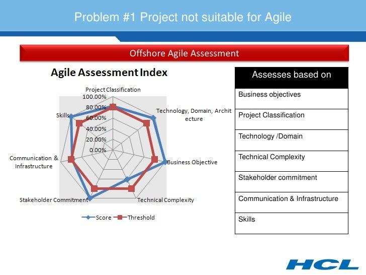 Problem #1 Project not suitable for Agile            Offshore Agile Assessment                                        Asse...