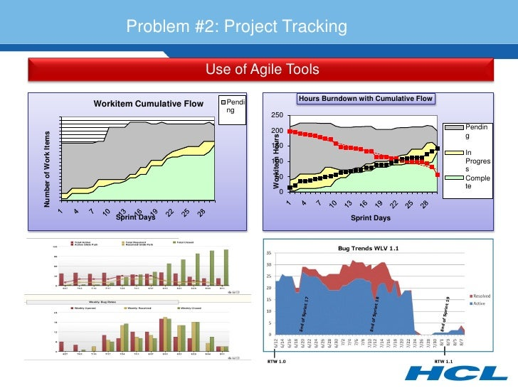 Problem #2: Project Tracking                                                    Use of Agile Tools                        ...