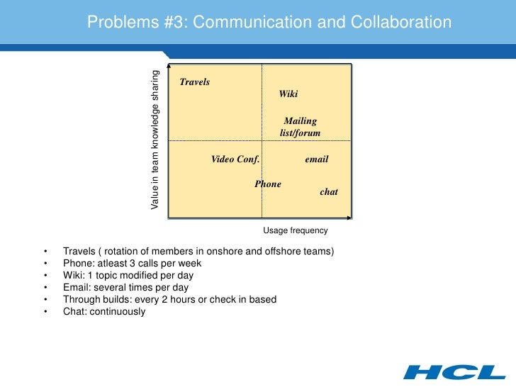 Problems #3: Communication and Collaboration                            Value in team knowledge sharing                   ...