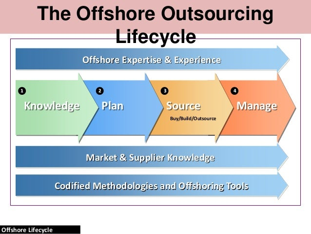the differences between offshoring and outsourcing What's the difference between outsourcing and offshoring offshoring and nearshoring definitions, and some tips on choosing the right option for your project.