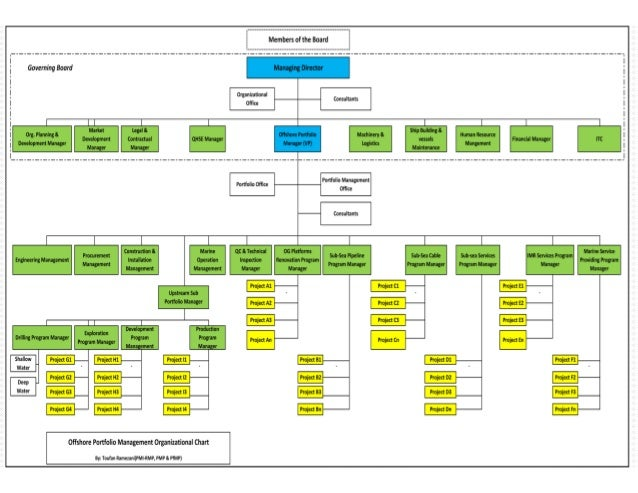 An Offshore Project Portfolio Management Organizational Chart