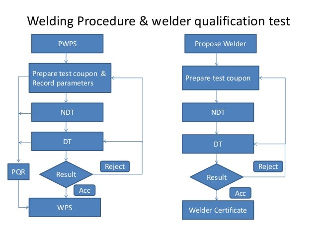 offshore qc welding inspection versi 1 rh slideshare net welding process flow chart Manufacturing Process Flow Diagram