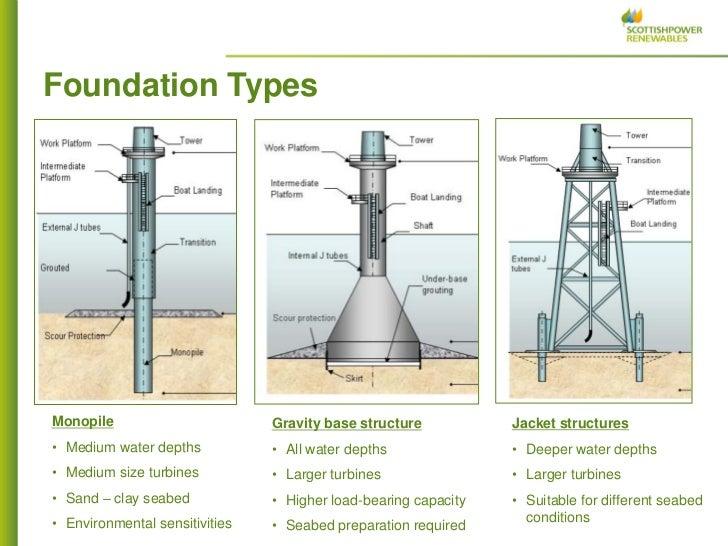 Offshore wind supply chain bilbao alan 28 feb 2012