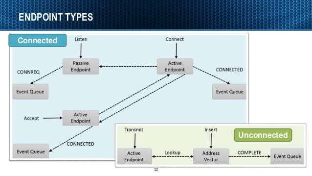 ENDPOINT TYPES 12 Unconnected Connected