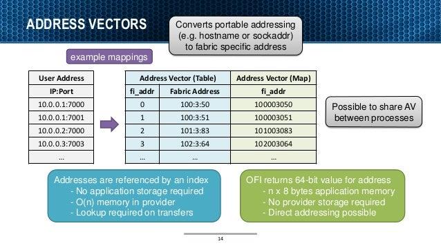 ADDRESS VECTORS 14 Address Vector (Table) fi_addr Fabric Address 0 100:3:50 1 100:3:51 2 101:3:83 3 102:3:64 … … Address V...