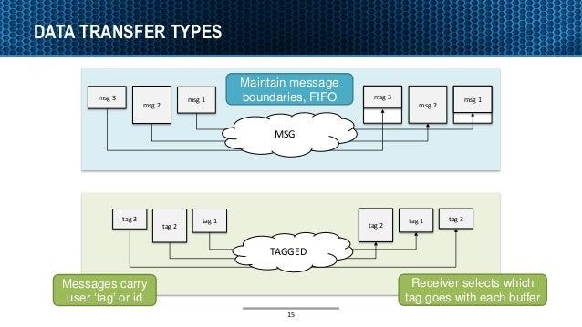 DATA TRANSFER TYPES 15 msg 2 msg 1msg 3 msg 2 msg 1msg 3 tag 2 tag 1tag 3 tag 2 tag 1 tag 3 TAGGED MSG Maintain message bo...