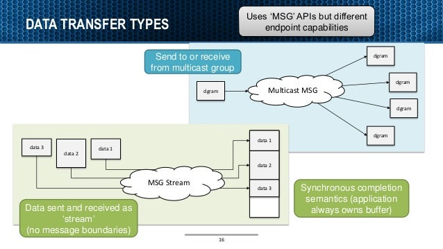 DATA TRANSFER TYPES 16 data 2 data 1data 3 data 1 data 2 data 3 MSG Stream dgram dgram dgram dgram dgram Multicast MSG Sen...
