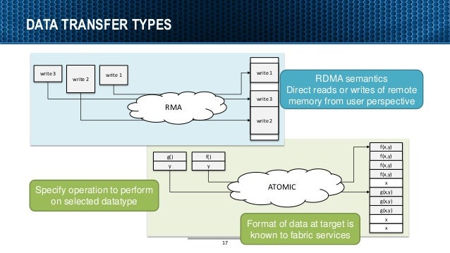 17 DATA TRANSFER TYPES write 2 write 1write 3 write 1 write 3 write 2 RMA RDMA semantics Direct reads or writes of remote ...