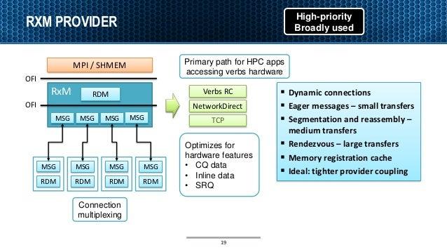 RXM PROVIDER MPI / SHMEM RxM RDM MSG MSG MSG MSG MSG RDM MSG RDM MSG RDM MSG RDM Verbs RC NetworkDirect TCP OFI OFI High-p...