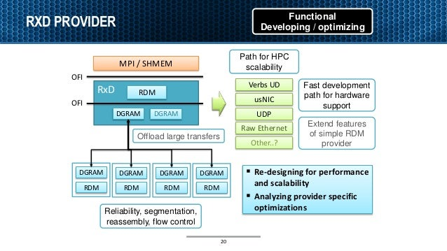 MPI / SHMEM RxD RDM DGRAM DGRAM DGRAM RDM Verbs UD usNIC Raw Ethernet OFI OFI Functional Developing / optimizing Path for ...