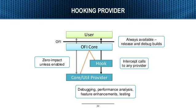 HOOKING PROVIDER Hook Zero-impact unless enabled User OFI Core/Util Provider OFI Core Always available – release and debug...