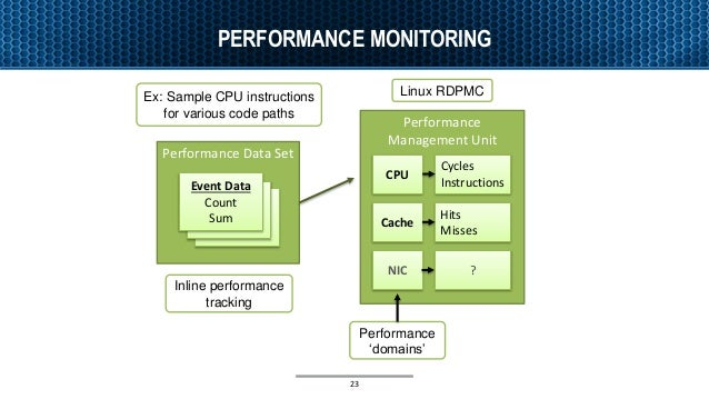 PERFORMANCE MONITORING Performance Data Set Performance Management Unit CPU Cache NIC Event Data Count Sum Event Data Coun...