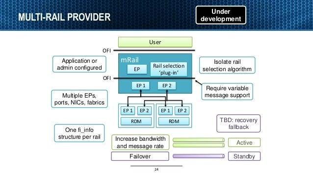 MULTI-RAIL PROVIDER User mRail EP EP 1 EP 2 EP 1 RDM OFI OFI Active EP 2 Under development Standby Application or admin co...