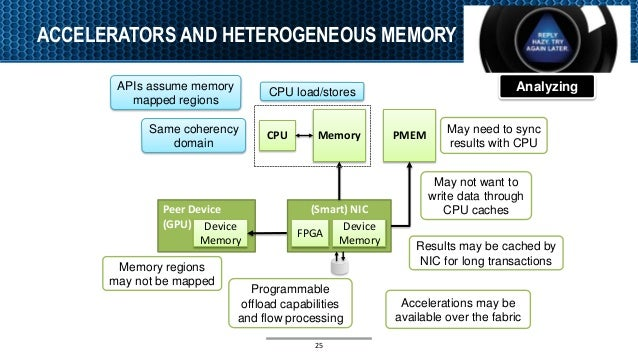 ACCELERATORS AND HETEROGENEOUS MEMORY CPU Memory PMEM (Smart) NICPeer Device (GPU) FPGA Device Memory Device Memory APIs a...