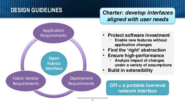 DESIGN GUIDELINES 3 Open Fabrics Interface Application Requirements Deployment Requirements Fabric Vendor Requirements Cha...