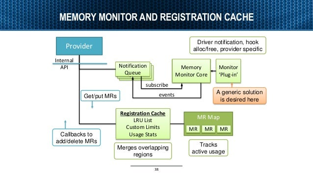 MEMORY MONITOR AND REGISTRATION CACHE Notification Queue Notification Queue Notification Queue Memory Monitor Core Monitor...
