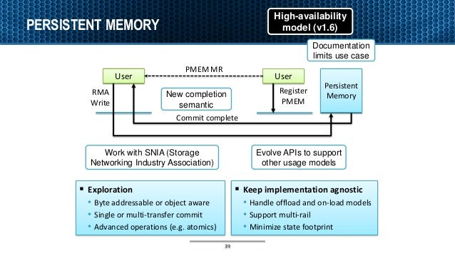 PERSISTENT MEMORY User Commit complete RMA Write Persistent Memory User Register PMEM PMEM MR  Keep implementation agnost...