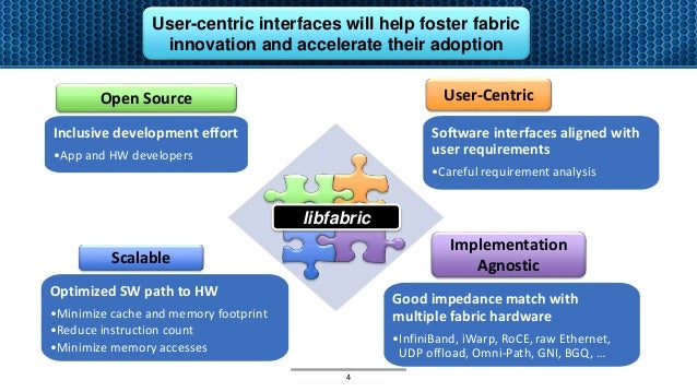 Optimized SW path to HW •Minimize cache and memory footprint •Reduce instruction count •Minimize memory accesses Scalable ...