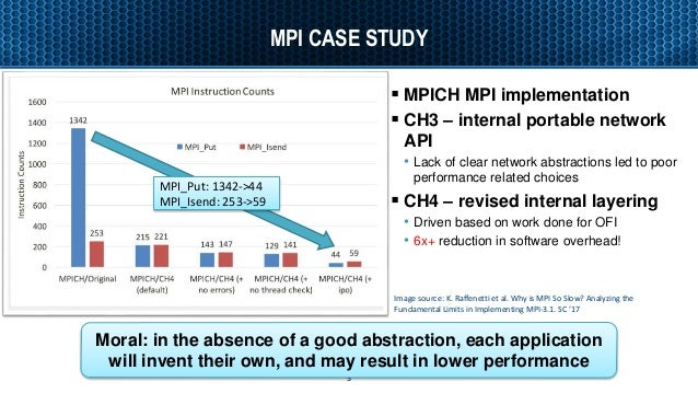MPI CASE STUDY  MPICH MPI implementation  CH3 – internal portable network API • Lack of clear network abstractions led t...