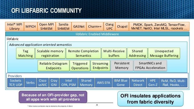 libfabric OFI LIBFABRIC COMMUNITY 8 Because of an OFI-provider gap, not all apps work with all providers Intel® MPI Librar...