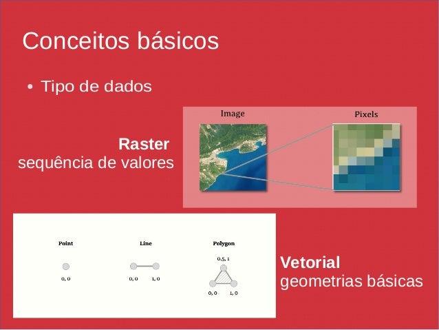 Conceitos básicos ● Tipo de dados Raster sequência de valores Vetorial geometrias básicas