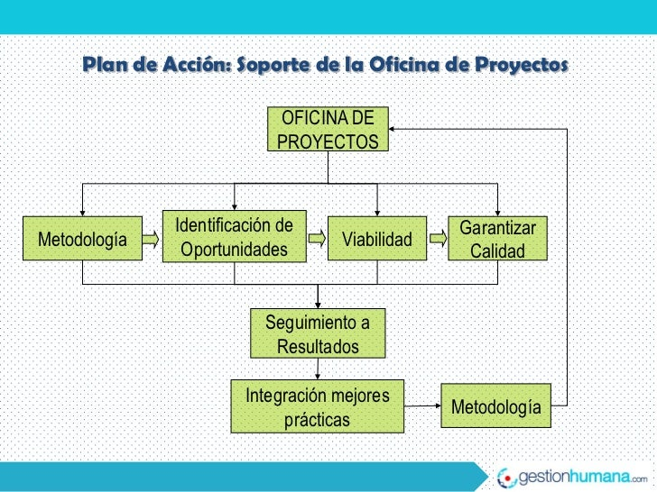 Oficina de proyectos for Practica de oficina definicion