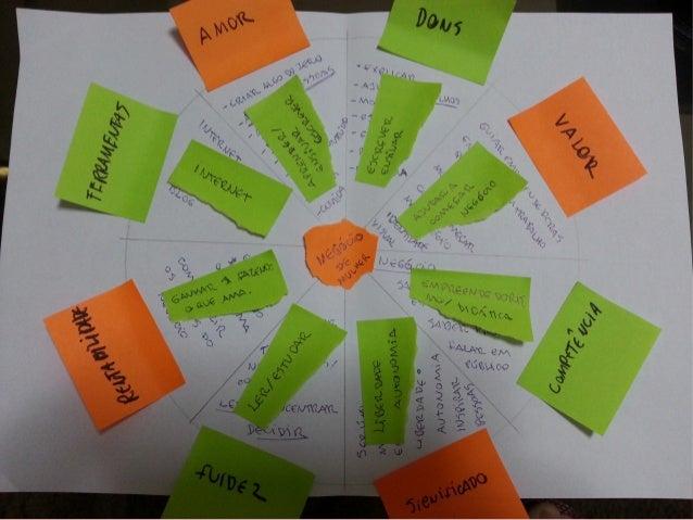 http://www.negociodemulher.com.br | Oficina Feminina de Negócios Responda às perguntas a. Heart / Meaning: (Amor / Signif...