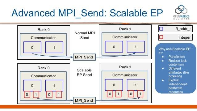 Advanced MPI_Send: Scalable EP Rank 0 Communicator 0 1 Rank 1 Communicator 0 1 MPI_Send Rank 0 Communicator 0 1 Rank 1 Com...