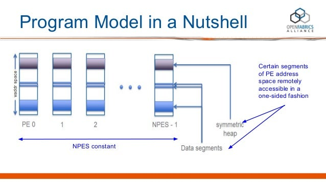 Program Model in a Nutshell NPES constant Certain segments of PE address space remotely accessible in a one-sided fashion