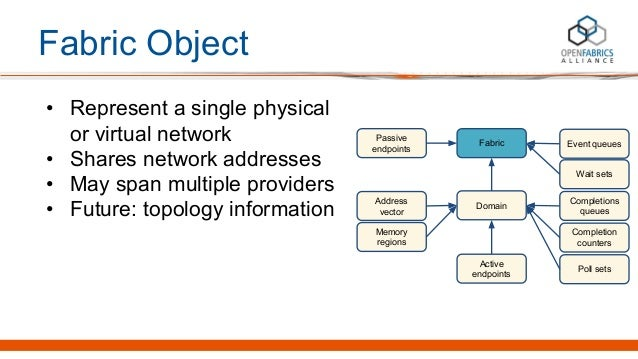 Fabric Object • Represent a single physical or virtual network • Shares network addresses • May span multiple providers • ...
