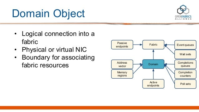 Domain Object • Logical connection into a fabric • Physical or virtual NIC • Boundary for associating fabric resources Pas...