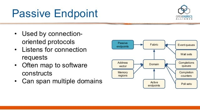 Passive Endpoint • Used by connection- oriented protocols • Listens for connection requests • Often map to software constr...