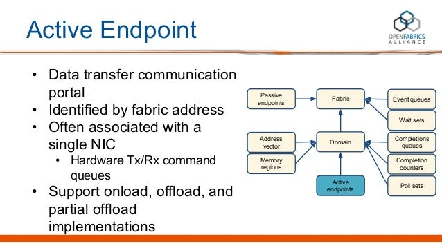 Active Endpoint • Data transfer communication portal • Identified by fabric address • Often associated with a single NIC •...