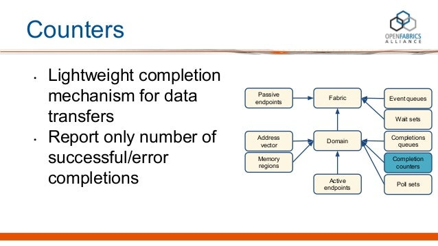 Counters • Lightweight completion mechanism for data transfers • Report only number of successful/error completions Passiv...