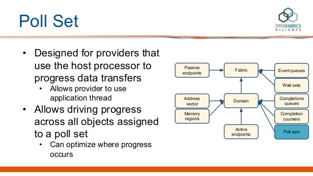 Poll Set • Designed for providers that use the host processor to progress data transfers • Allows provider to use applicat...