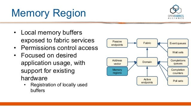 Memory Region • Local memory buffers exposed to fabric services • Permissions control access • Focused on desired applicat...
