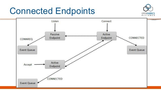 Connected Endpoints